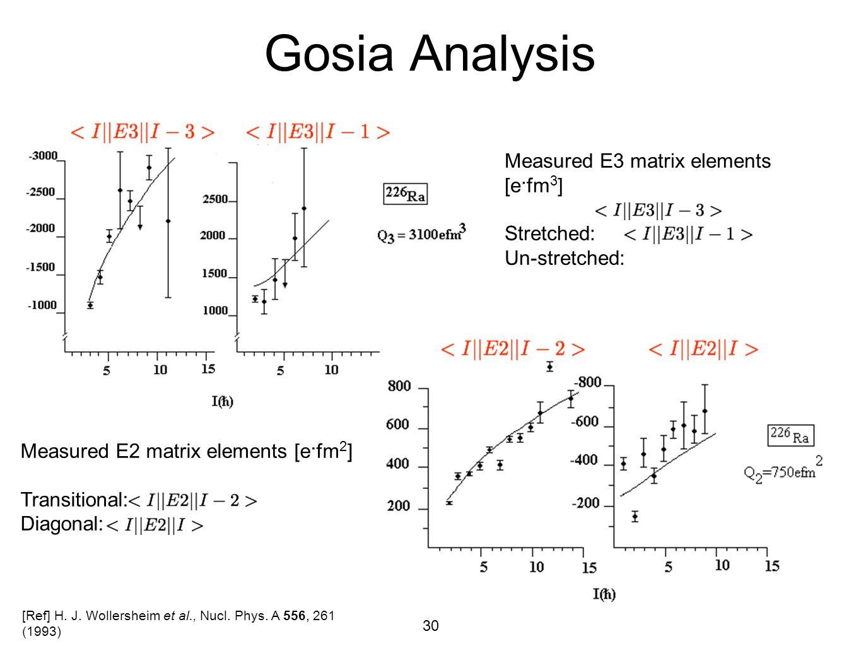 Gosia Analysis Measured E3 matrix elements [e·fm3] Stretched: